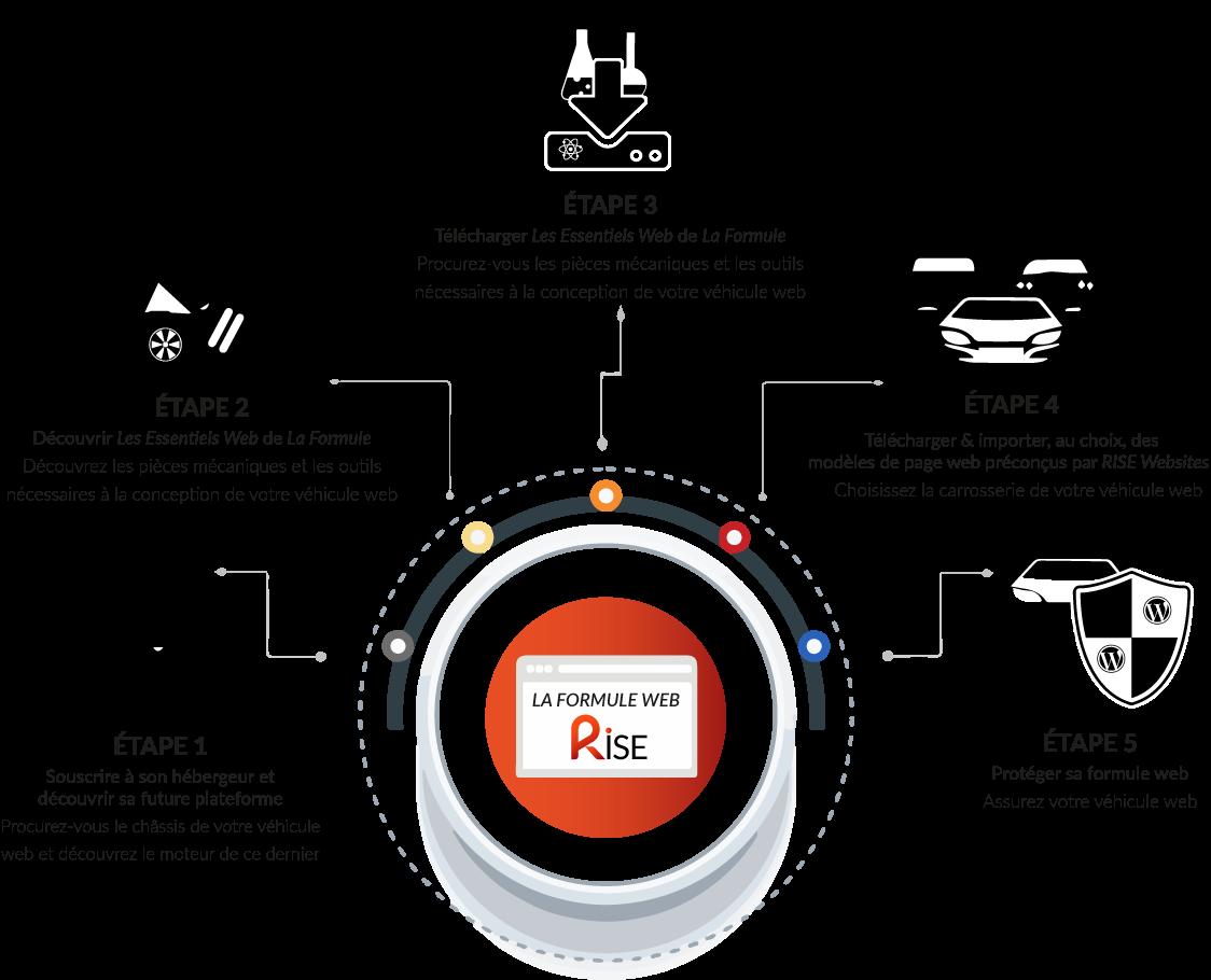 Formule-RISE-Web
